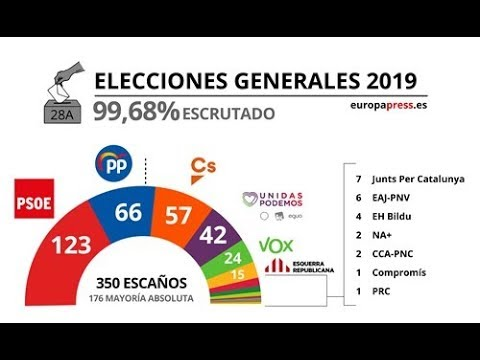 elections results 2019