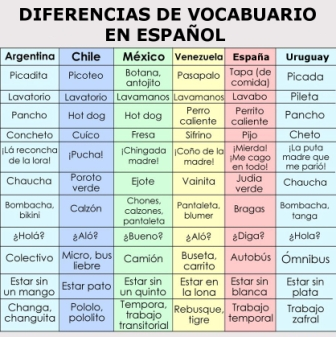 diferencias de vocabulario